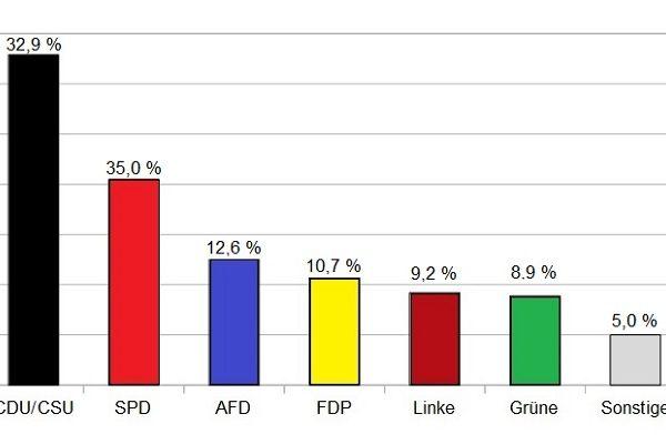 Bundestagswahl 2017 - das Ergebnis zeigt die Wahlschlappe